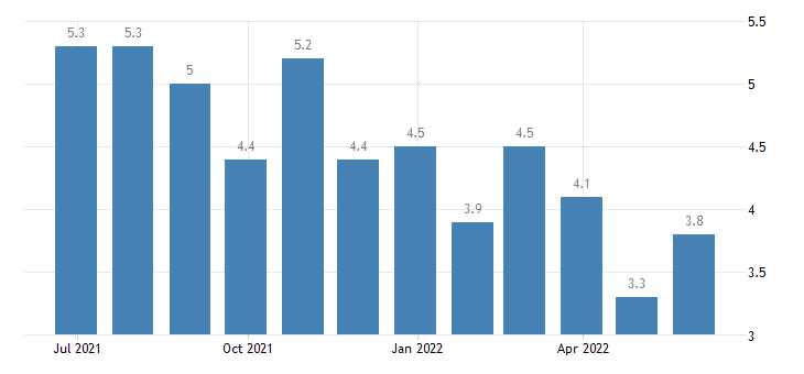 austria harmonised unemployment rate from 25 to 74 years females eurostat data