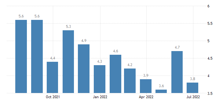 austria harmonised unemployment rate from 25 to 74 years males eurostat data