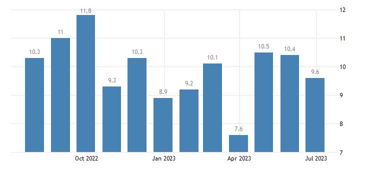 austria harmonised unemployment rate less than 25 years eurostat data