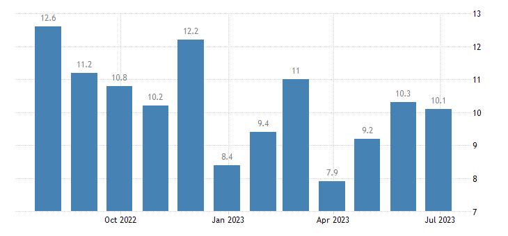 austria harmonised unemployment rate less than 25 years females eurostat data