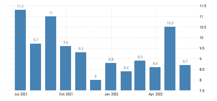austria harmonised unemployment rate less than 25 years males eurostat data