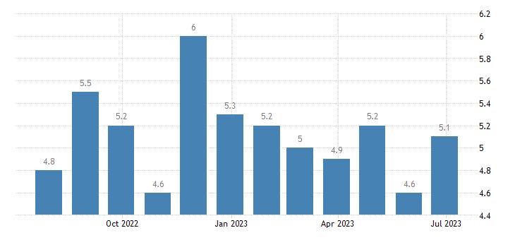 austria harmonised unemployment rate males eurostat data