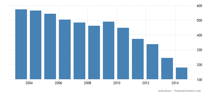 austria health expenditure total percent of gdp wb data
