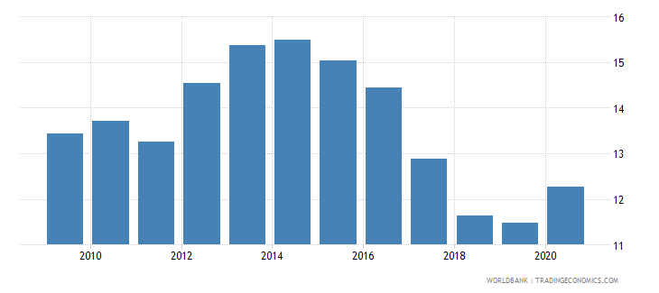austria high technology exports percent of manufactured exports wb data