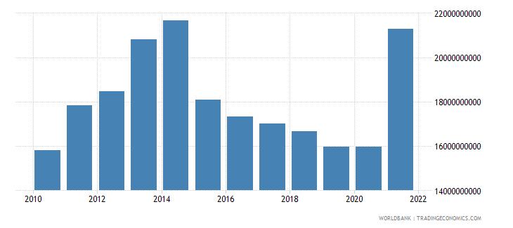austria high technology exports us dollar wb data