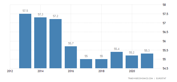 Austria Home Ownership Rate