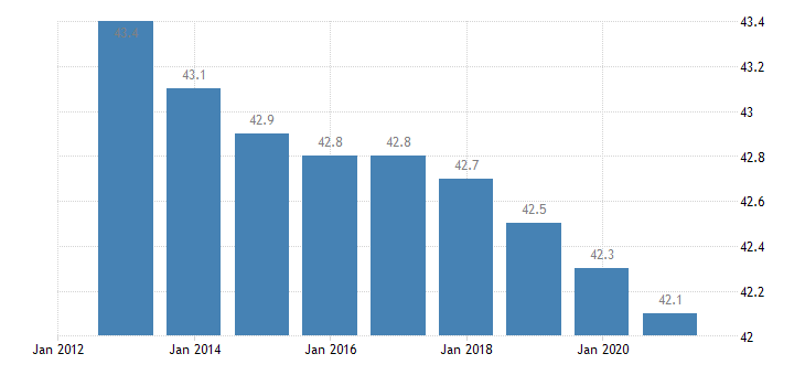 austria hours worked per week of full time employment eurostat data