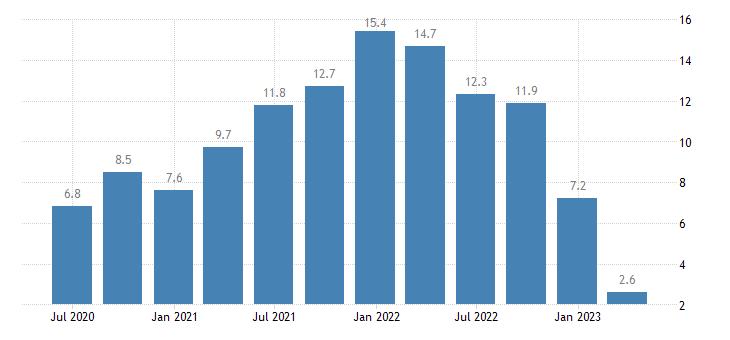 austria house price idx 2015 100 eurostat data