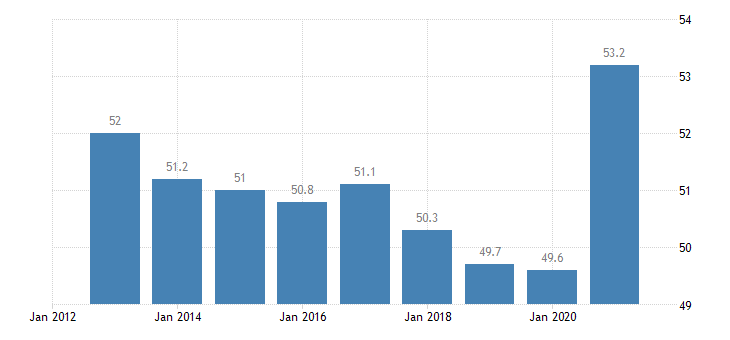 austria household debt consolidated including non profit institutions serving households eurostat data