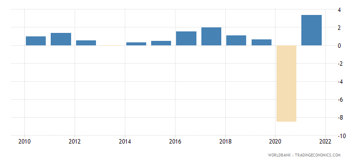 austria household final consumption expenditure annual percent growth wb data