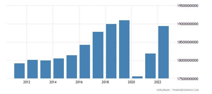 austria household final consumption expenditure constant lcu wb data
