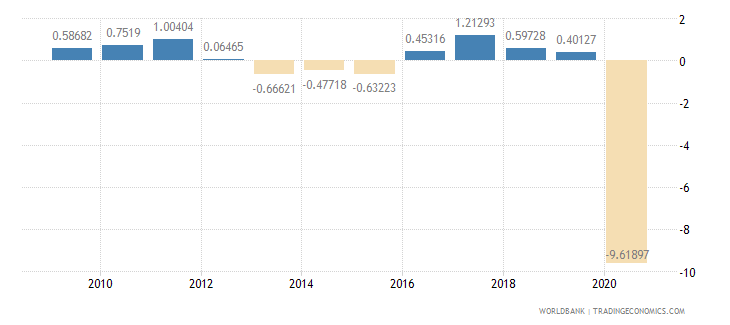 austria household final consumption expenditure per capita growth annual percent wb data