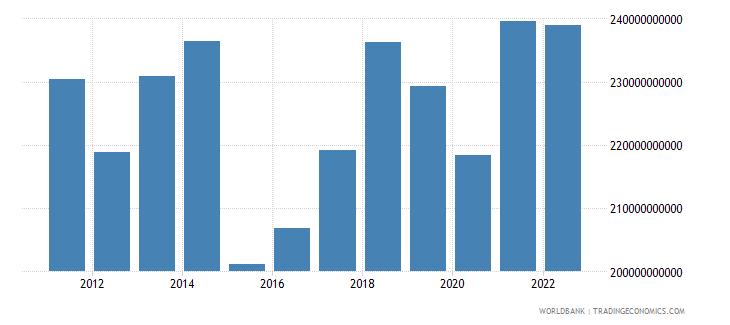 austria household final consumption expenditure us dollar wb data