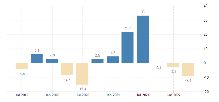 austria household final consumption expenditures final consumption expenditure of households durable goods eurostat data
