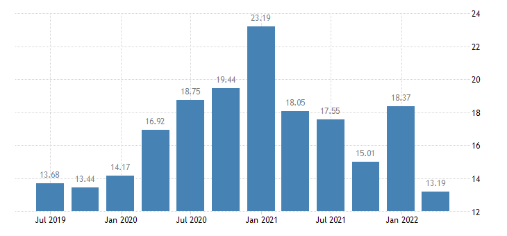 austria household saving rate eurostat data