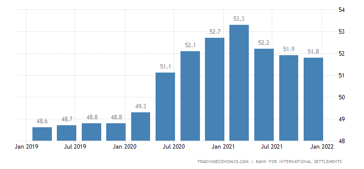 Austria Households Debt To GDP
