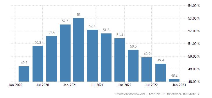 Austria Households Debt To GDP