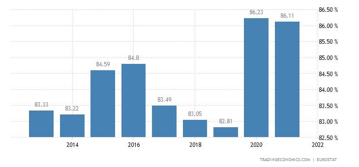 Austria Households Debt To Income