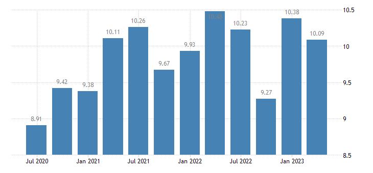 austria households investment rate eurostat data