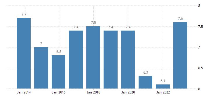 austria housing cost overburden rate females eurostat data