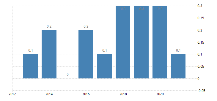 austria housing cost overburden rate fifth quintile eurostat data