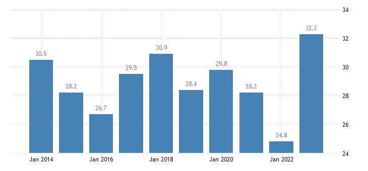 austria housing cost overburden rate first quintile eurostat data