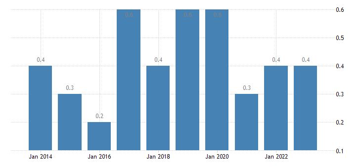 austria housing cost overburden rate fourth quintile eurostat data
