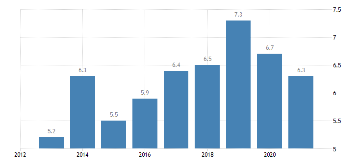 austria housing cost overburden rate less than 18 years eurostat data