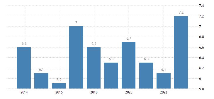 austria housing cost overburden rate males eurostat data
