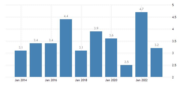 austria housing cost overburden rate second quintile eurostat data