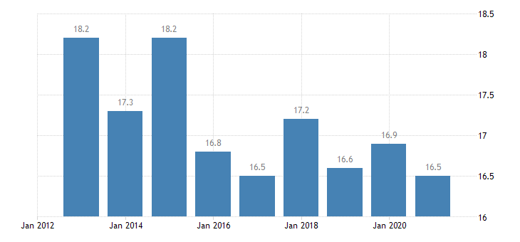 austria housing cost overburden rate single person eurostat data