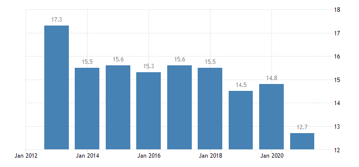 austria housing cost overburden rate tenant rent at market price eurostat data
