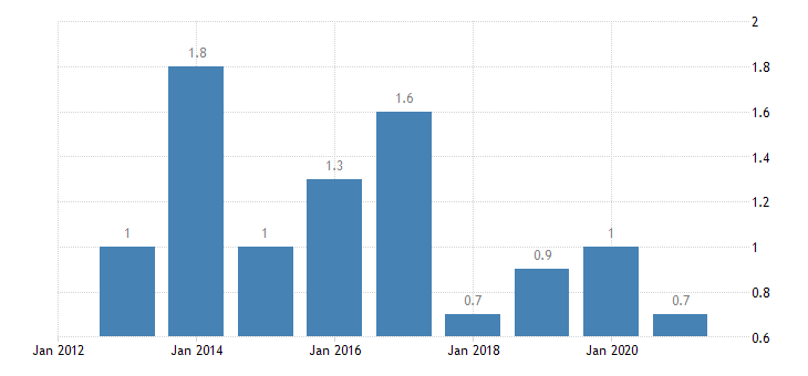 austria housing cost overburden rate third quintile eurostat data