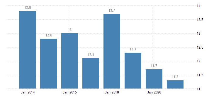 austria housing deprivation rate 1 item eurostat data