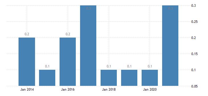 austria housing deprivation rate 3 items eurostat data