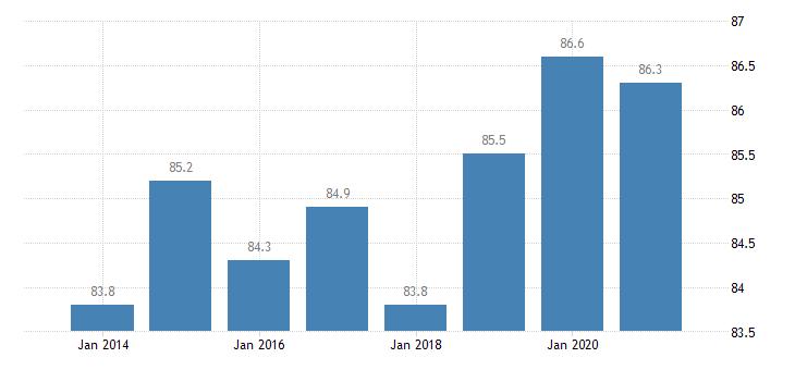 austria housing deprivation rate no items eurostat data