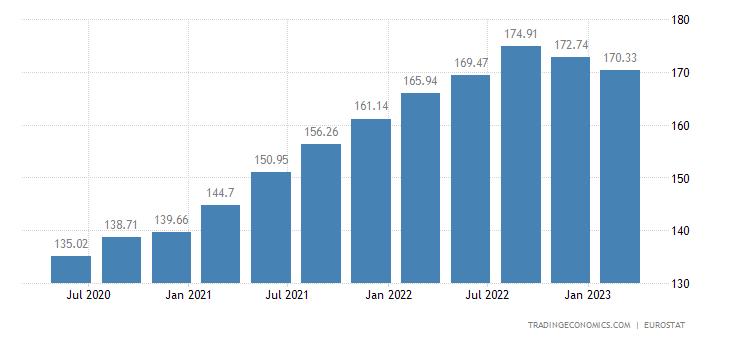Austria House Price Index