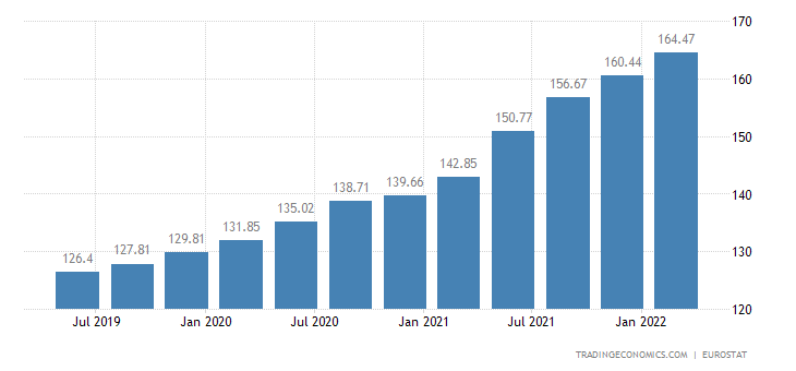 Austria House Price Index