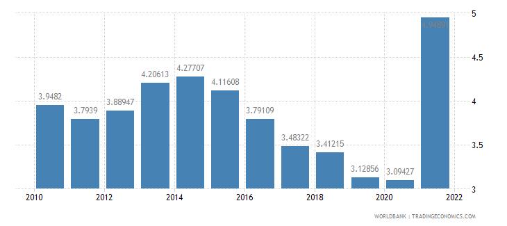 austria ict goods exports percent of total goods exports wb data