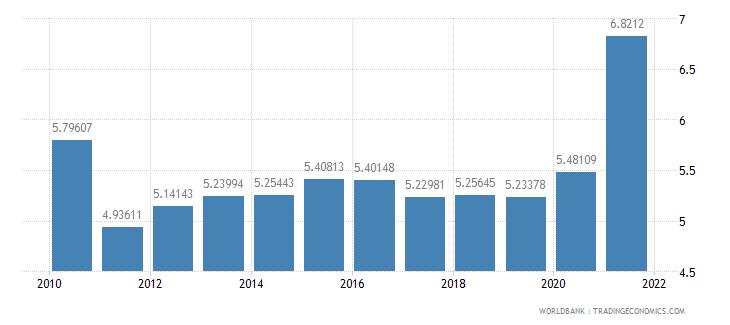 austria ict goods imports percent total goods imports wb data