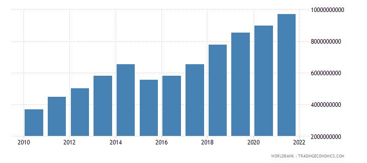 austria ict service exports bop us dollar wb data