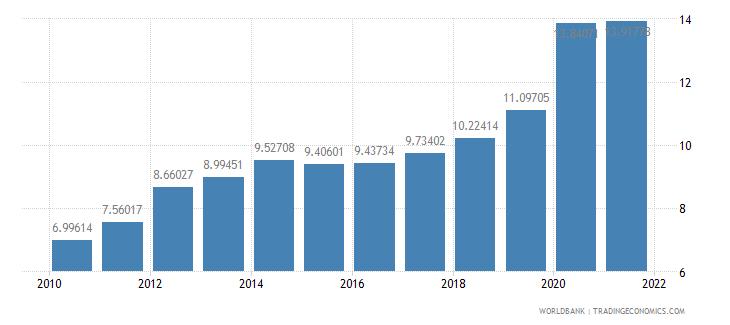 austria ict service exports percent of service exports bop wb data