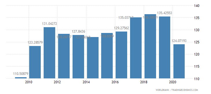 austria import volume index 2000  100 wb data