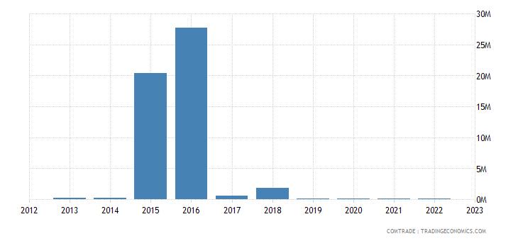 austria imports angola