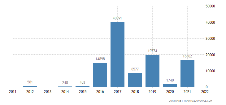 austria imports anguilla
