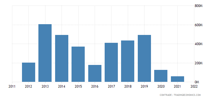 austria imports azerbaijan
