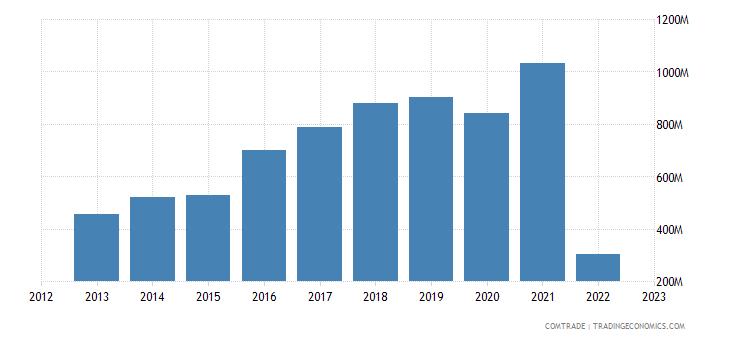 austria imports bangladesh