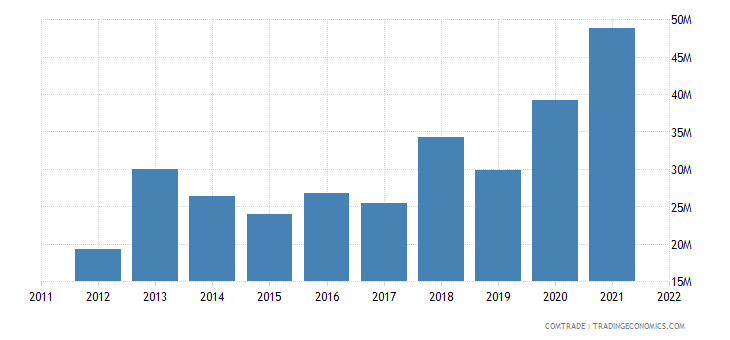 austria imports belarus