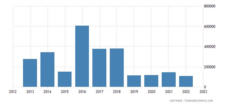 austria imports belize
