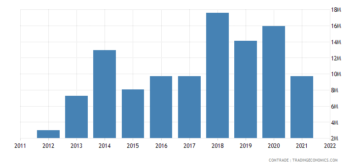 austria imports bolivia